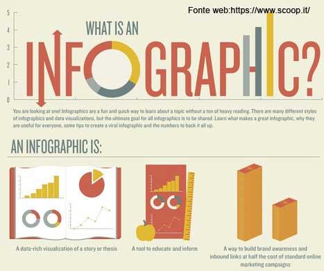 infografica e social network